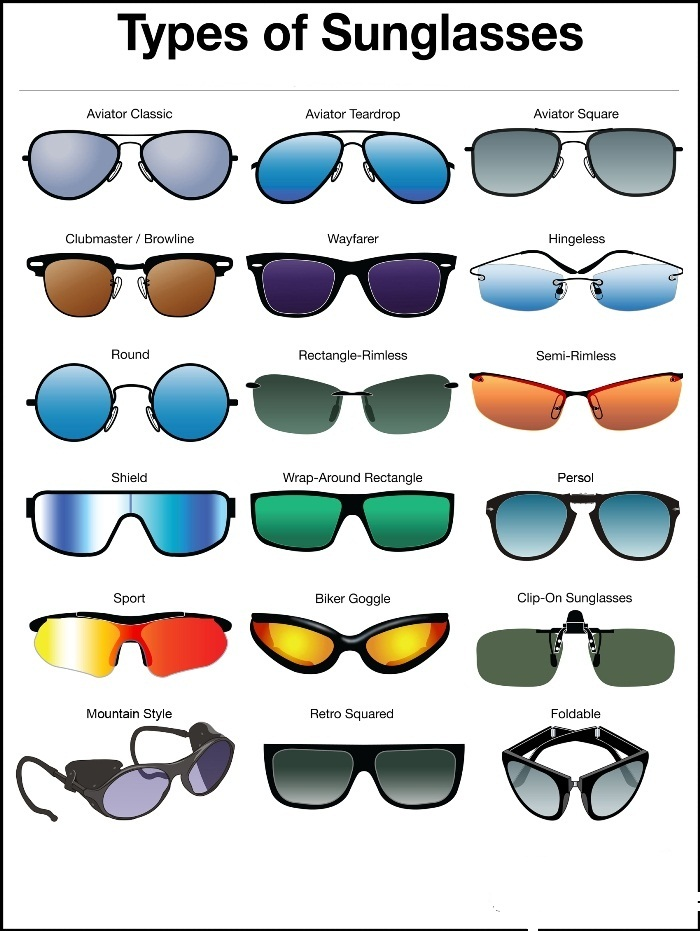 5930c92f4bcf Which Type of Sunglass Lenses Gives the Best Sun Protection ...